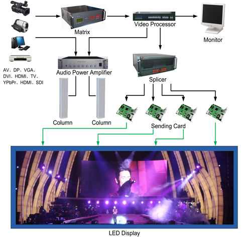 Concert Live Filed Full Color HD Outdoor Rental LED Display P6.25 Long Lifespan